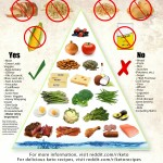 keto-paleo-diet-food-pyramid